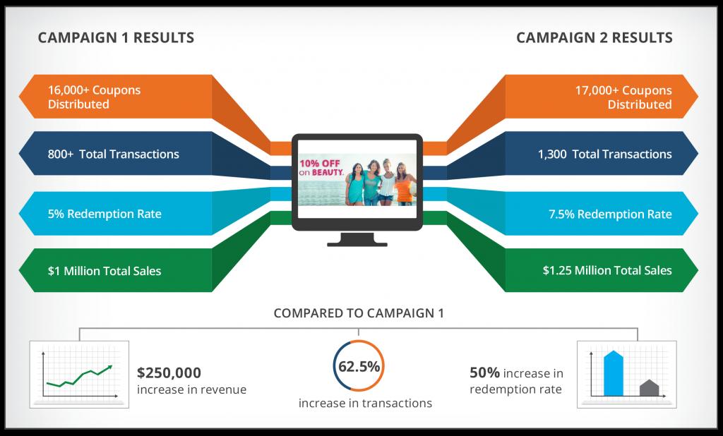 mobile influencing offline sales for one national retailer